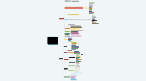 Mind Map: กระบวนการขาย