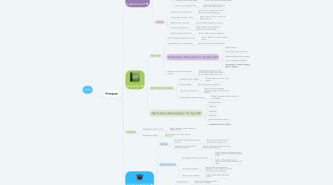 Mind Map: DUA