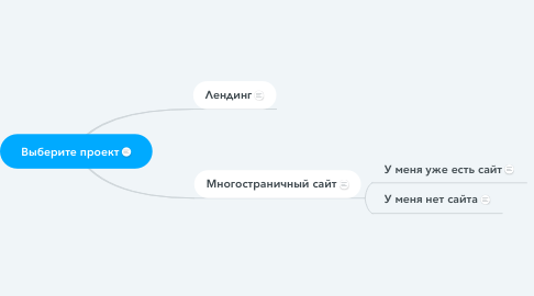 Mind Map: Выберите проект