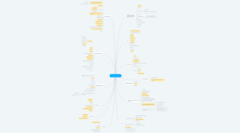 Mind Map: Fundraising Ideas