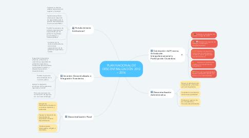 Mind Map: PLAN NACIONAL DE DESCENTRALIZACIÓN 2012 – 2016