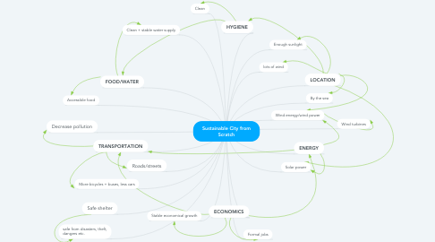 Mind Map: Sustainable City from Scratch