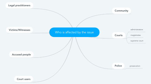 Mind Map: Who is affected by the issue