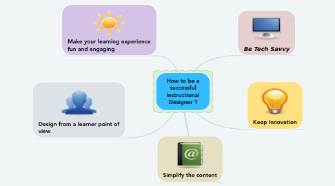 Mind Map: How to be a successful instructional Designer ?