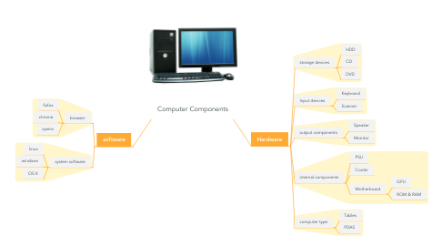 Mind Map: Computer Components