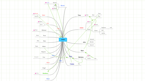 Mind Map: Jessie