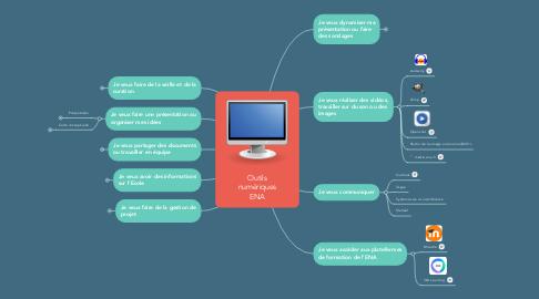 Mind Map: Outils numériques ENA