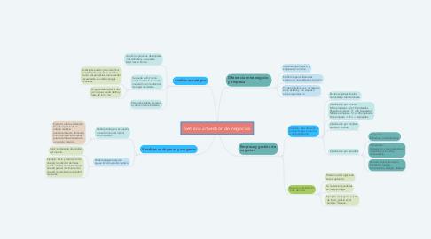 Mind Map: Semana 2/Gestión de negocios