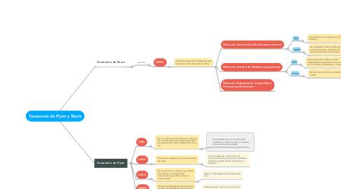 Mind Map: Taxonomía de Flynn y Shore