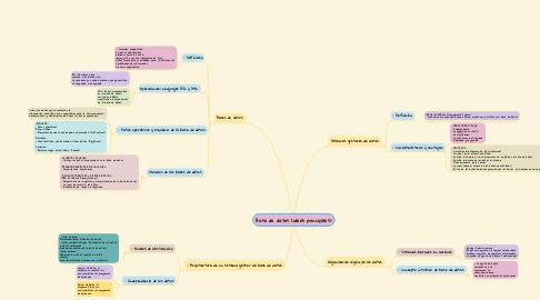 Mind Map: Base de datos (ideas principales)