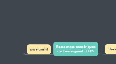 Mind Map: Ressources numériques de l'enseignant d'EPS