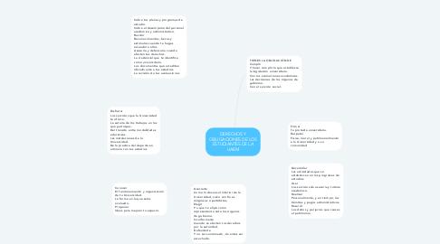 Mind Map: DERECHOS Y OBLIGACIONES DE LOS ESTUDIANTES DE LA UAEM