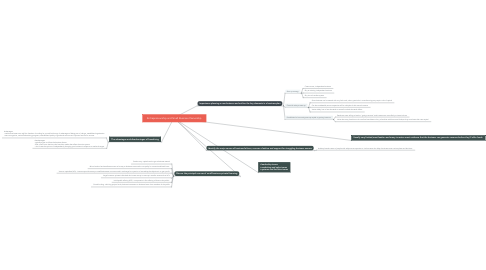 Mind Map: Entrepreneurship and Small Business Ownership