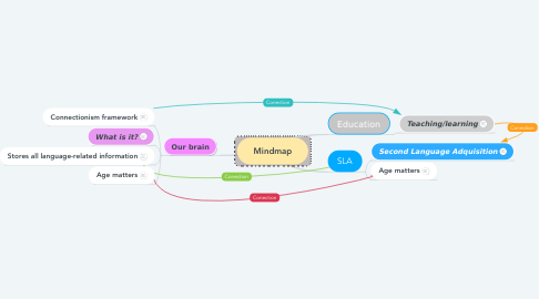 Mind Map: Mindmap