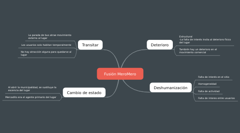 Mind Map: Fusión MeroMero