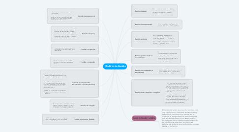 Mind Map: Modelos de Familia