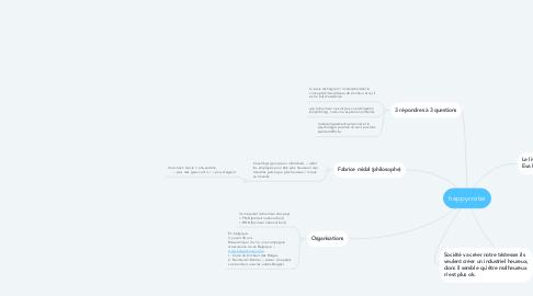 Mind Map: happycratie