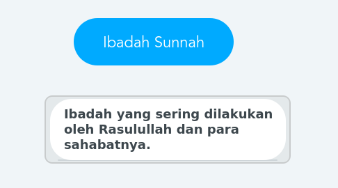 Mind Map: Ibadah Sunnah