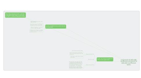 Mind Map: CHỦ NGHĨA TƯ BẢN ĐỘC QUYỀN VÀ CHỦ NGHĨA TƯ BẢN ĐỘC QUYỀN NHÀ NƯỚC
