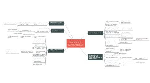 Mind Map: LA PSICOLOGIA EN EL CONTEXTO DE LA ACTIVIDAD DEPORTIVA: UN PARADIGMA INTEGRADOR