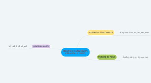 Mind Map: MISURE DI LUNGHEZZA, CAPACITA' E  PESO,