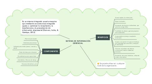 Mind Map: SISTEMA DE INFORMACIÓN GERENCIAL