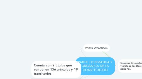 Mind Map: PARTE  DOGMATICA Y ORGANICA DE LA CONSTITUCION