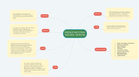 Mind Map: PARQUE NACIONAL NATURAL TAYRONA