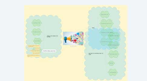 Mind Map: CÁC KÊNH/ PHƯƠNG TIỆN TRUYỀN THÔNG