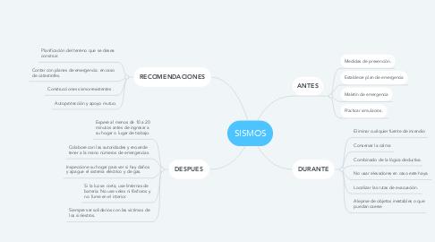 Mind Map: SISMOS