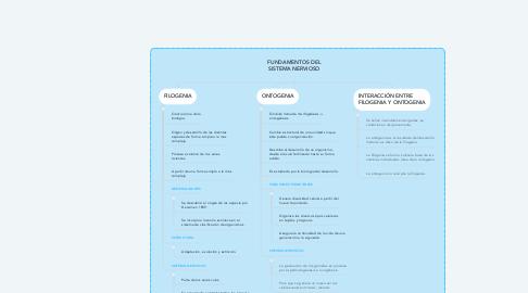 Mind Map: FUNDAMENTOS DEL SISTEMA NERVIOSO