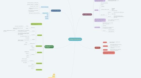 Mind Map: Ecology of Socialization