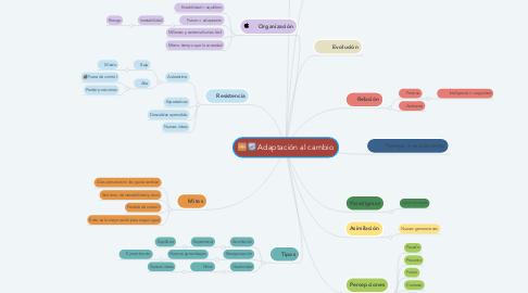 Mind Map: Adaptación al cambio