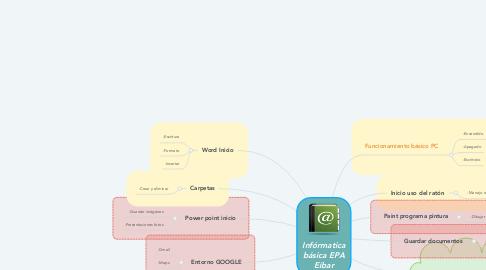 Mind Map: Infórmatica básica EPA Eibar