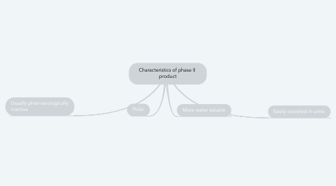 Mind Map: Characteristics of phase II  product