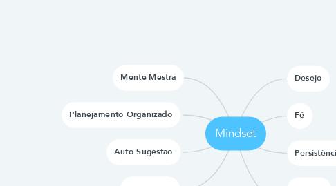 Mind Map: Mindset