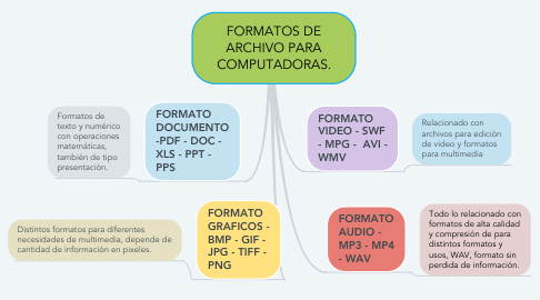Mind Map: FORMATOS DE ARCHIVO PARA COMPUTADORAS.