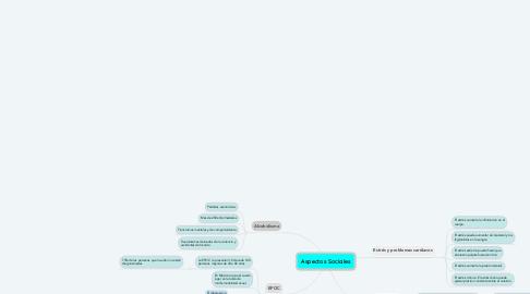 Mind Map: Aspectos Sociales