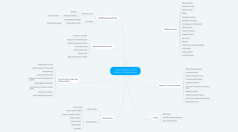 Mind Map: How to respond to the culture of Chinese tourists?