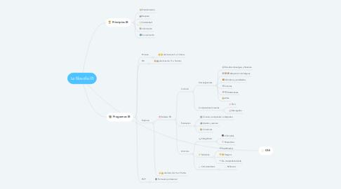 Mind Map: La filosofía IB