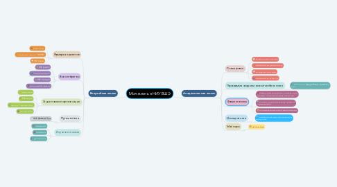 Mind Map: Моя жизнь в НИУ ВШЭ