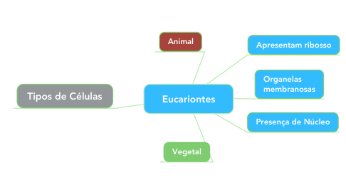 Mind Map: Eucariontes