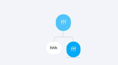 Mind Map: fff