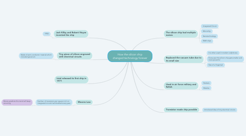 Mind Map: How the silicon chip changed technology forever