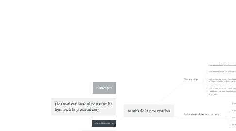Mind Map: Motifs de la prostitution