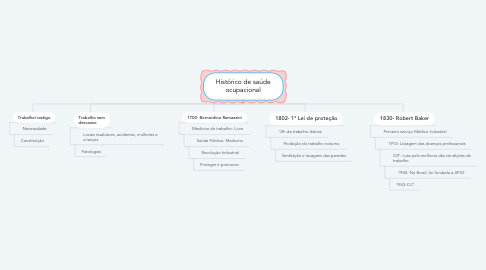 Mind Map: Histórico de saúde ocupacional