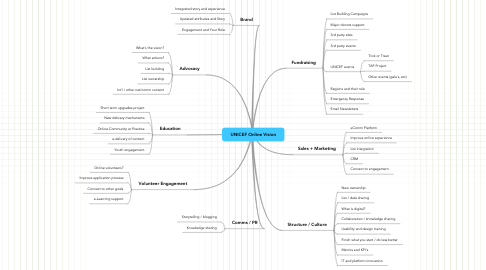 Mind Map: UNICEF Online Vision