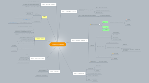 Mind Map: Project Management