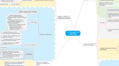Mind Map: MA1: PRÉPARER ET GÉRER LES DOSSIERS ADMINISTRATIFS