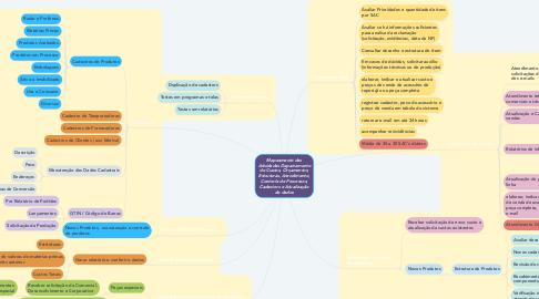 Mind Map: Mapeamento das Atividades Departamento de Custos, Orçamentos, Estruturas, Atendimento, Controle de Processos, Cadastros e Atualização de dados